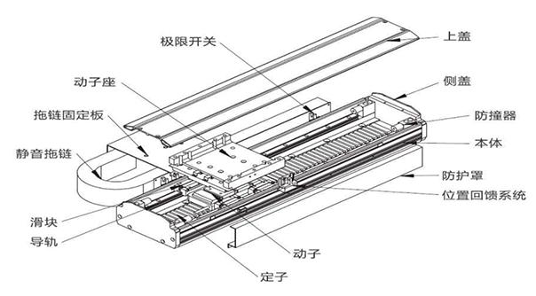 直线电机、直线电机动定子